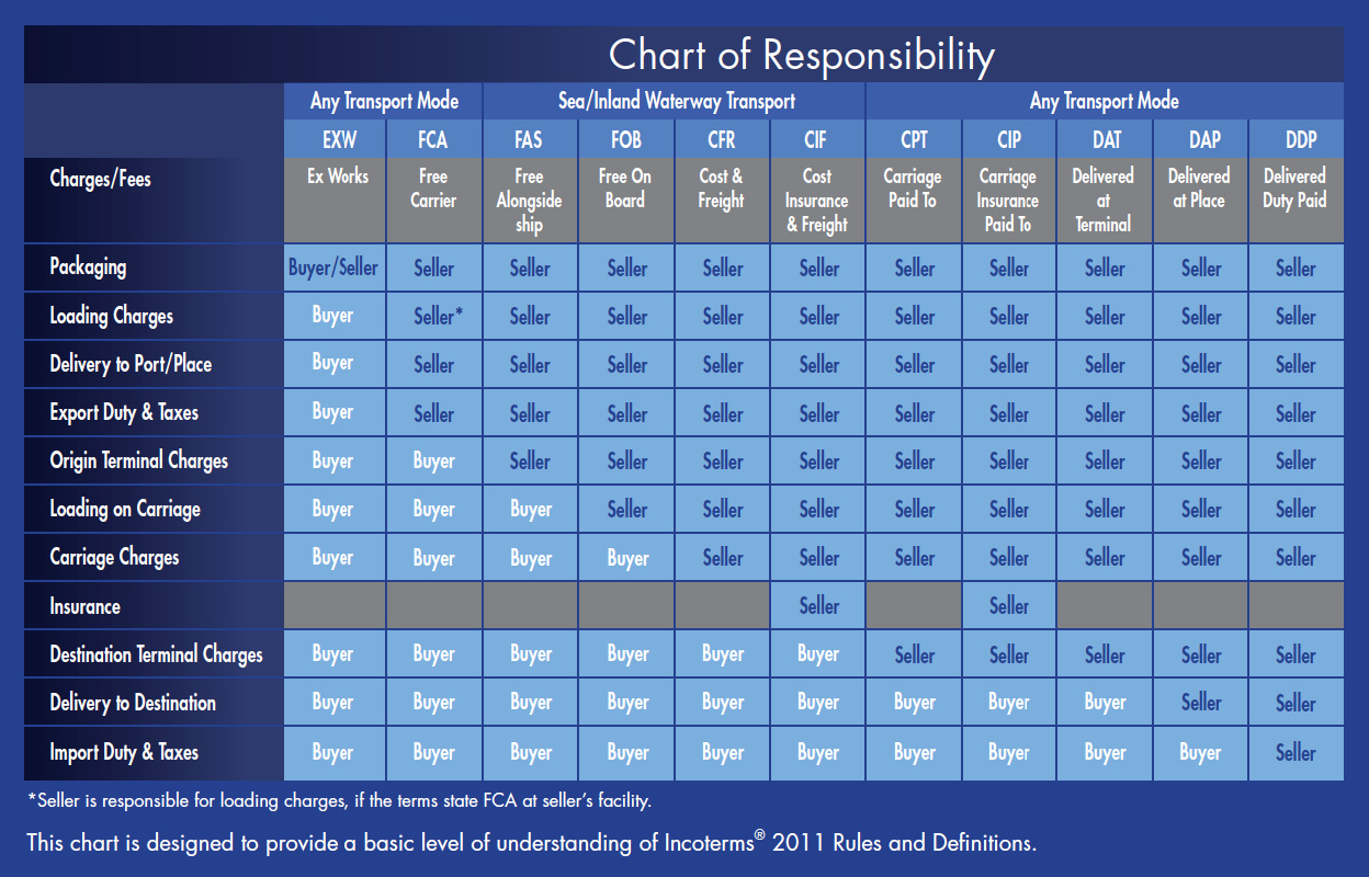 Incoterms 2013